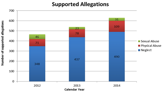 In CY 2014 the OCA reviewed 290 reports of abuse or neglect supporting 633 individual allegations of maltreatment.