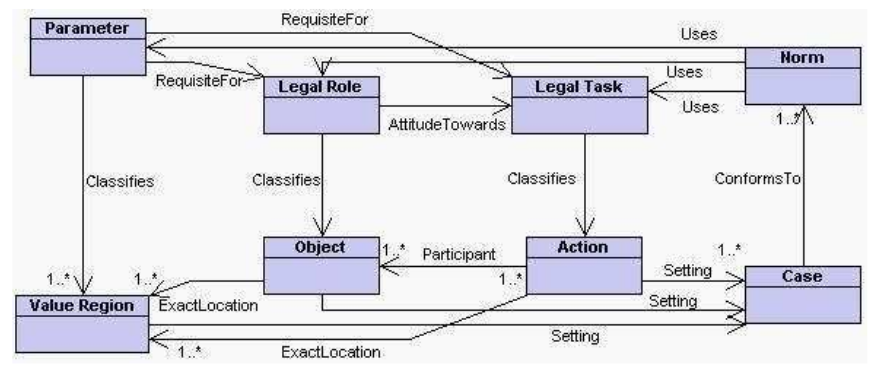CLO Core Legal Ontology The CLO provides the general categories of the legal domain that are in principle found in all the legal systems and sub domains, like: law, legal norm, regulation, legal