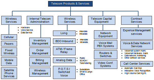 The following chart shows various telecom products and services: Source: