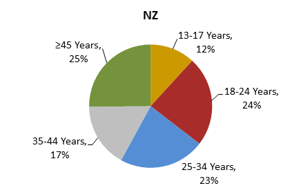 36 Figure 32 compares New Zealand with Europe in terms of internet usage. On average, internet use is higher in New Zealand.