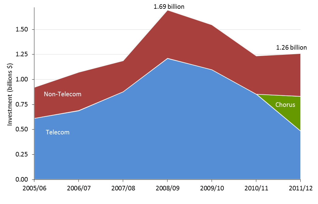 7 Telecommunications investment shows mild rebound Figure 1: Telecommunications investment Industry investment, largely driven by Telecom and Chorus, showed a mild rebound in 2011/12, as shown in