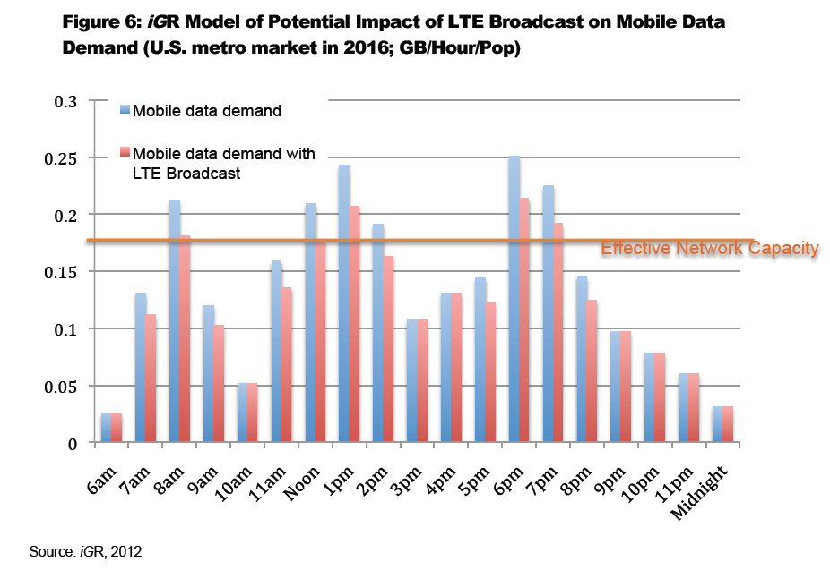 The study 12 [Ref 9] estimates the impact of LTE Broadcast on reducing the data traffic load on LTE networks. Figure 4.