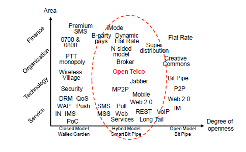 Fig.6: The Hybrid Model of Open & Closed