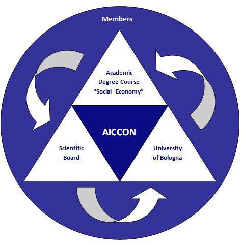 Vision The Civil Economy vision is the perspective through which AICCON interprets the society and its dynamics.