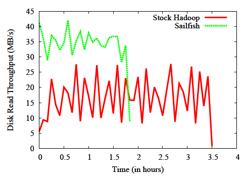 Fig. 11 Comparison between Hadoop and Sailfish with reduce task and intermediate data size [28] Fig.