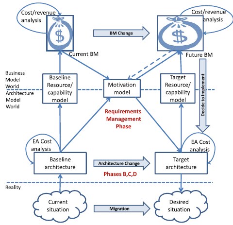 The processes described in this business-model driven approach represent the step-wise approach for the development of enterprise architecture, especially the phase B, C, and D.