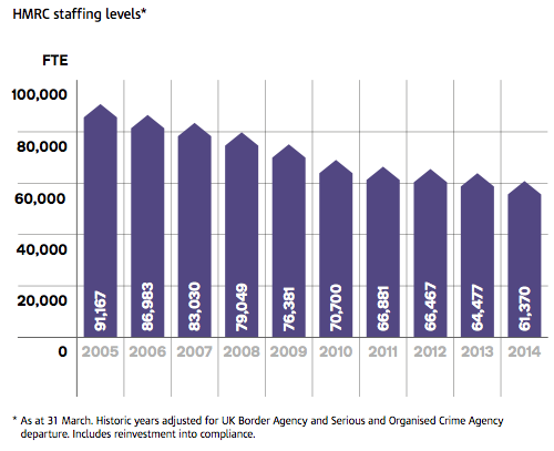 Figure 13 Source: HMRC Business Plan 2014-16 These cuts have all been aimed at reducing cost.