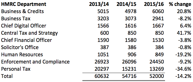 Figure 15 Sources: HMRC departmental business plans 2014-16 as per footnote, below 8 Astonishingly, this means that the rate of cuts being imposed upon HMRC is now growing, as this figure shows: 8