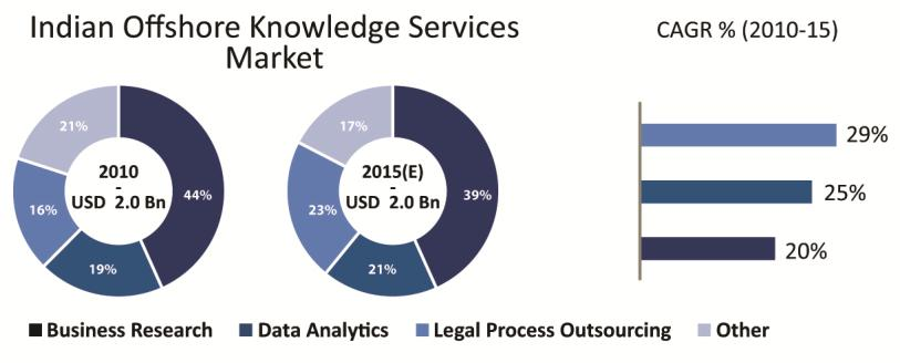 management and reporting, and data modeling and analytics are positioned to be the high growth segments in the knowledge services market.