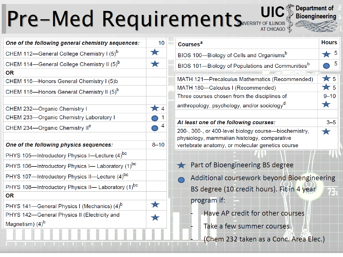 UIC Pre-Medicine requirements/recommendations Fulfilled by Bioengineering In addition to BioE Courses BIOS 100 Biology of Cells and Organisms (5 hours) BIOS 101 Biology of Populations and Communities