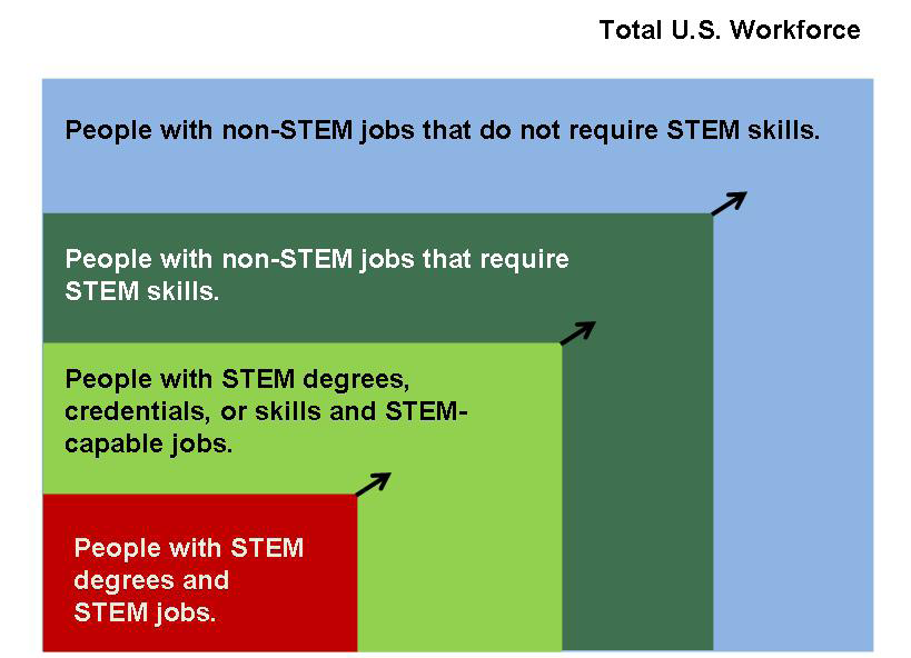 ENGAGE TO EXCEL: PRODUCING ONE MILLION ADDITIONAL COLLEGE GRADUATES WITH DEGREES IN SCIENCE, TECHNOLOGY, ENGINEERING, AND MATHEMATICS Figure D-1: STEM Workforce Definition Note: The categories of