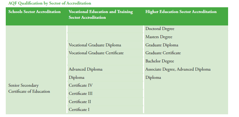 Tan Figure 1: Australian Qualifications arranged by sectors (Source: p1 of AQF document).