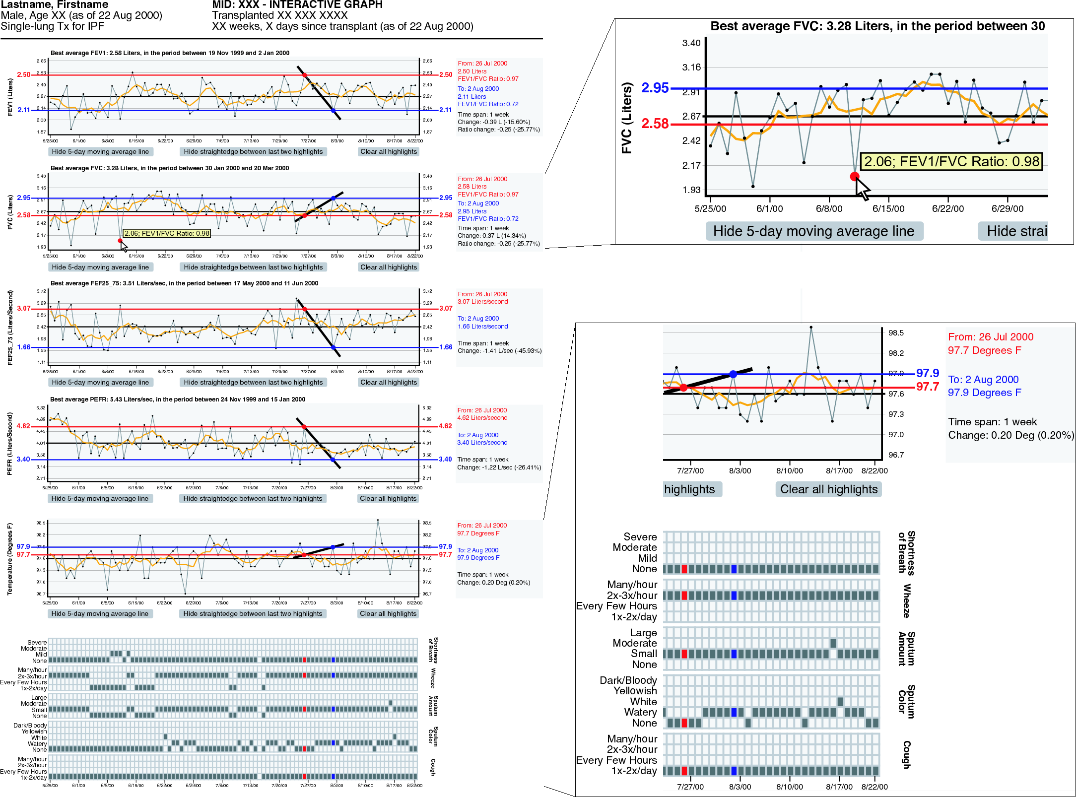4.1 Visualization of a Single Patient Record 231 Fig. 4.4 Web-based Interactive Visualization System (WBIVS) [107] aligns line plots and matrix plots for lung transplant home monitoring.