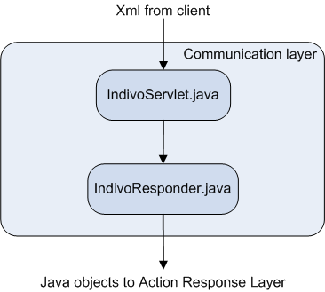 Fig. 2. Original module with coordination of the IT development in the sector. A large part of this work is development and maintenance of codes and standards.