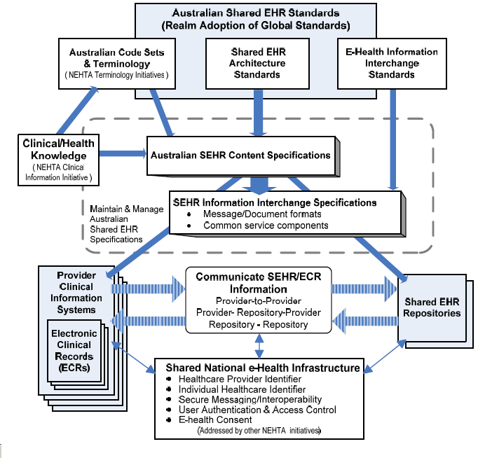 Figure 1: Standardising Australian Shared EHR information (NEHTA 2006a).