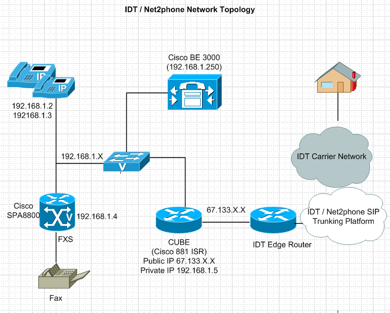 1. Introduction These Application Notes describe the procedures for configuring Session Initiation Protocol (SIP) Trunking between service provider IDT / Net2phone and Cisco Business Edition 3000