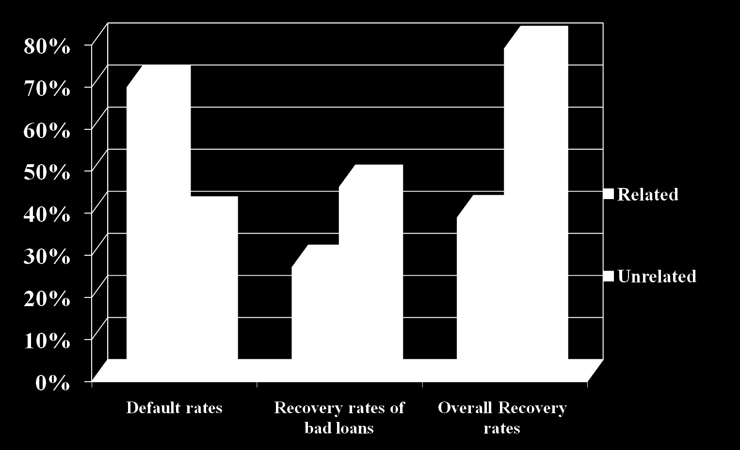 Default and Recovery Rates: