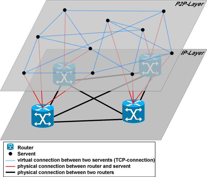 Chapter 2 P2P NETWORKING: ASPECTS, PRINCIPLES AND RESEARCH ISSUES Until now a significant number of routing protocols and concepts have been developed in order to route in a scaleable, efficient and