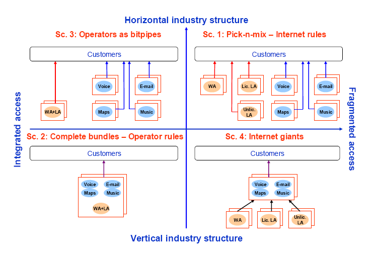 24 Figure 10: Scenario matrix (Smura and Sorri (2009)) The pick-and-mix scenario is a combination of horizontal industry structure and fragmented network access resulting in fierce competition in