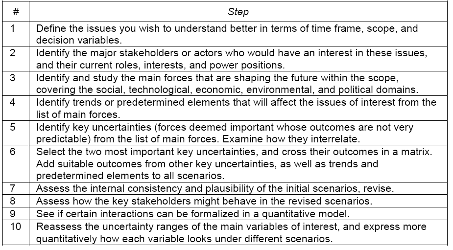 27 Table 2: Steps in Schoemaker s scenario planning process (originally from Schoemaker & Mavaddat (2000), adapted from Smura and Sorri (2009)) The process begins (steps 1 and 2) with the definition