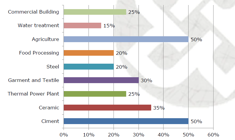 Potential Energy Saving By Sectors Source: Statistics