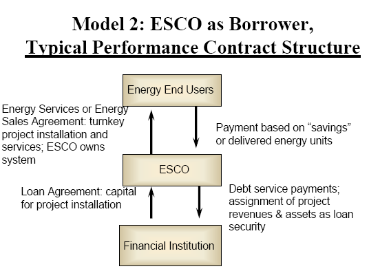 Figure 1. Financing model 1: end-user as borrower Source: [10] Figure 2.
