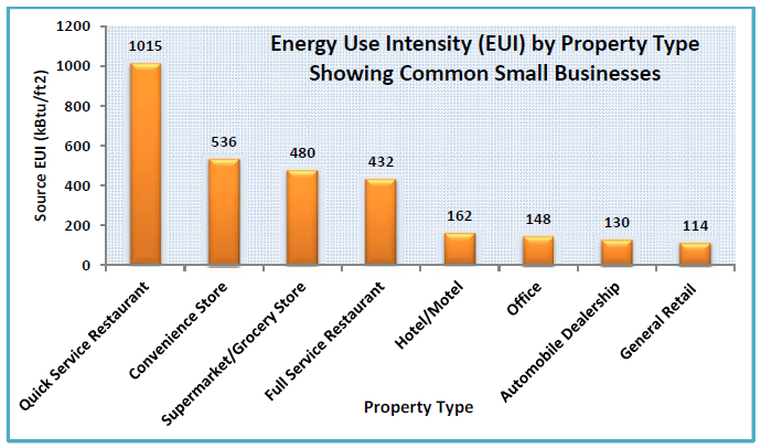 ENERGY USE BASED ON BUSINESS TYPE» The type of business you run will dictate what equipment and appliances you use most and how much energy you use» Chart illustrates the differing energy demands of