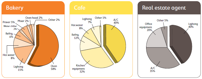 WHERE IS YOUR ENERGY USED?» Industry type, equipment, operating hours, size of facility, etc.