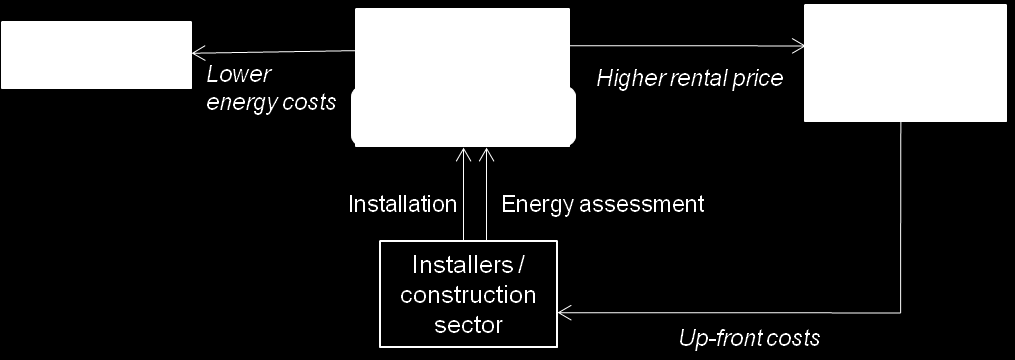 rent should be lower than the energy cost savings, which limits the choice of available energy efficiency measures that an owner can cost-effectively undertake under the scheme. Figure 4.