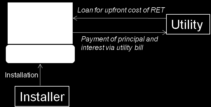 Organisational and financial structure Figure 4.23 shows a simple model of how an on-bill financing programme may work.