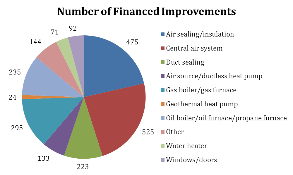 Figure 4. Financed Improvements in the Connecticut Home Energy Solutions Program, June 2010 April 2011 Source: Clark 2011. Table 3.
