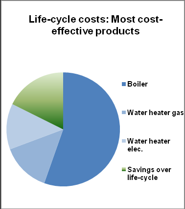 Figure 4a Energy savings in the most cost-effective case (heating equipment)