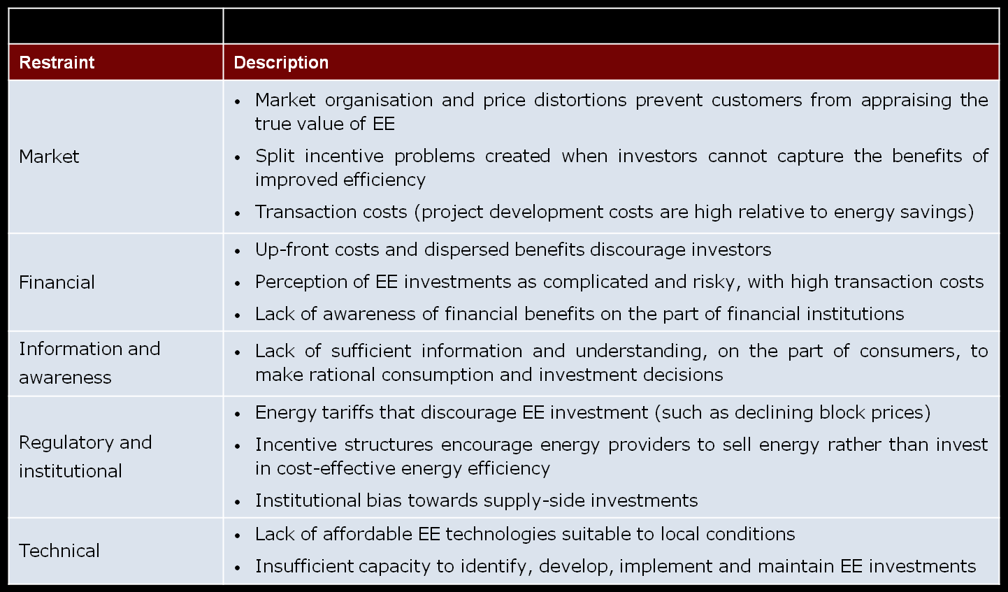 Table 1: Drivers of Energy Efficiency Policies
