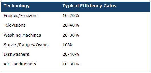Table 4: Typical energy efficiency gains per technology type Energy Star: Introduction The United States has engineered significant improvements in energy efficiency through two instruments working