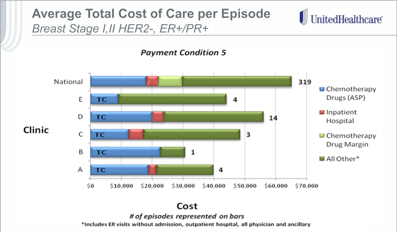 Case Study: UnitedHealthcare Bundled Payment Case Study (cont d) Early results from the initiative have been mixed, and highlight the challenges associated with bundled payments in oncology.