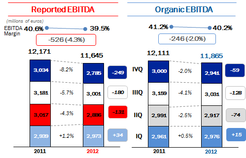 EBITDA EBITDA is 11,645 million euros, decreasing 526 million euros (-4.3%) compared to the prior year; the EBITDA margin is 39.5% (40.6% in 2011).