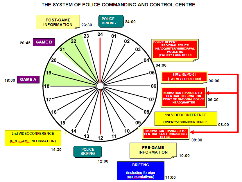 Centre. Figure 1: The System of Police Commanding and Control Centre Source: Police Command Centre Legionowo.