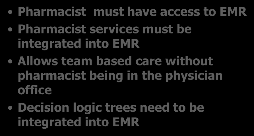 Electronic Medical Records (EMR) Pharmacist must have access to EMR Pharmacist services must be integrated into EMR