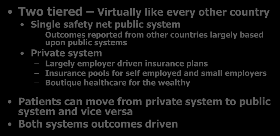 Possible Eventual Healthcare System Two tiered Virtually like every other country Single safety net public system Outcomes reported from other countries largely based upon public systems Private