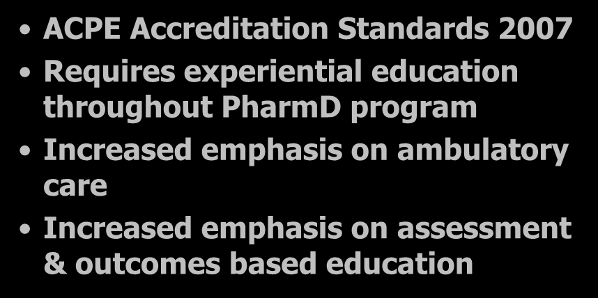 Effects on Pharmacy Education ACPE Accreditation Standards 2007 Requires experiential education throughout