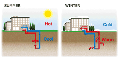 Green Facility Recommendations Handbook Geothermal Heating and Cooling Geothermal heating and cooling systems are an energy efficient method to provide two benefits with one system.