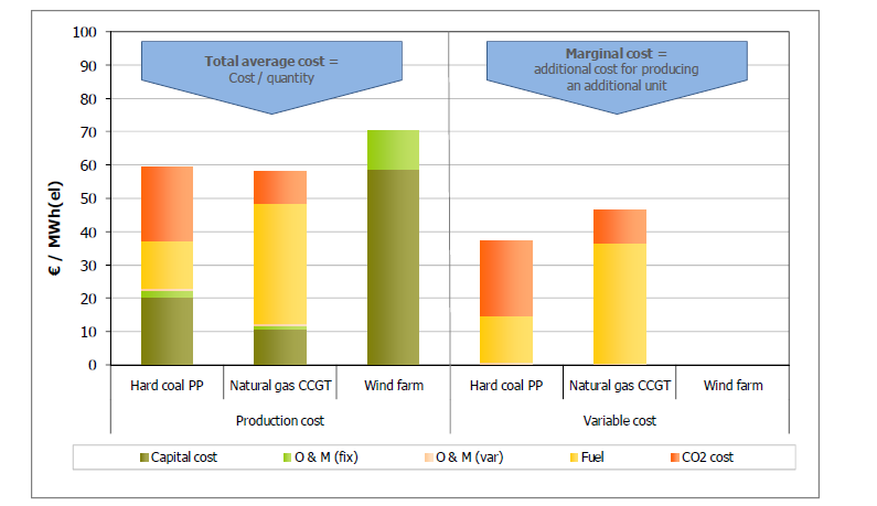 Figure 7: Different types of costs with different relevance for investments. Source: (Bode 2008) Marginal costs and total average costs for different production units are shown in Figure 7.
