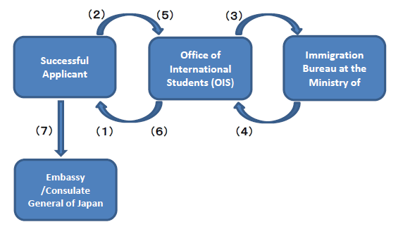 Initial registration procedures overview (For international applicants residing overseas) (1) Office of International Students (OIS) sends Registration Guideline to Successful Applicant.