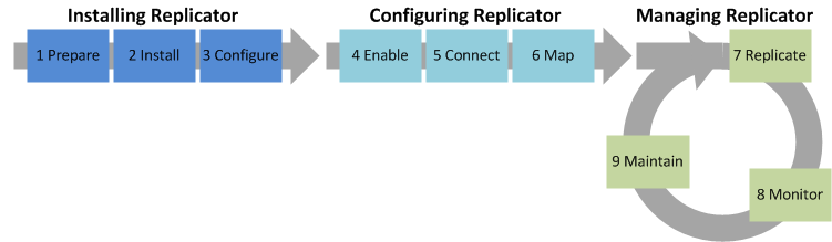 Introduction Replicator System Management Lifecycle The Metalogix Replicator System Management Lifecycle describes our recommendation for deploying Replicator and then performing ongoing