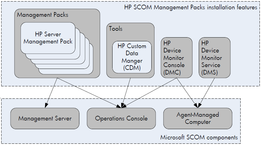 4 Installing and managing the HP SCOM Management Packs Overview The features available when you choose HP SCOM Management Packs from the HP Insight Control for Microsoft System Center installer can