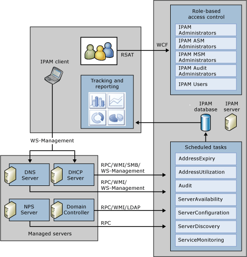 IPAM Architecture IPAM Server-Client Communication The IPAM client communicates with an IPAM server using the Windows Communication Foundation (WCF) protocol with TCP as the transport method.