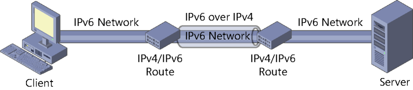 also, most particularly routers, that might not yet support IPv6. The Internet also is nearly all still based on IPv4.