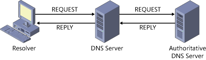 information about the requested name, it forwards the request to another DNS server on the network.