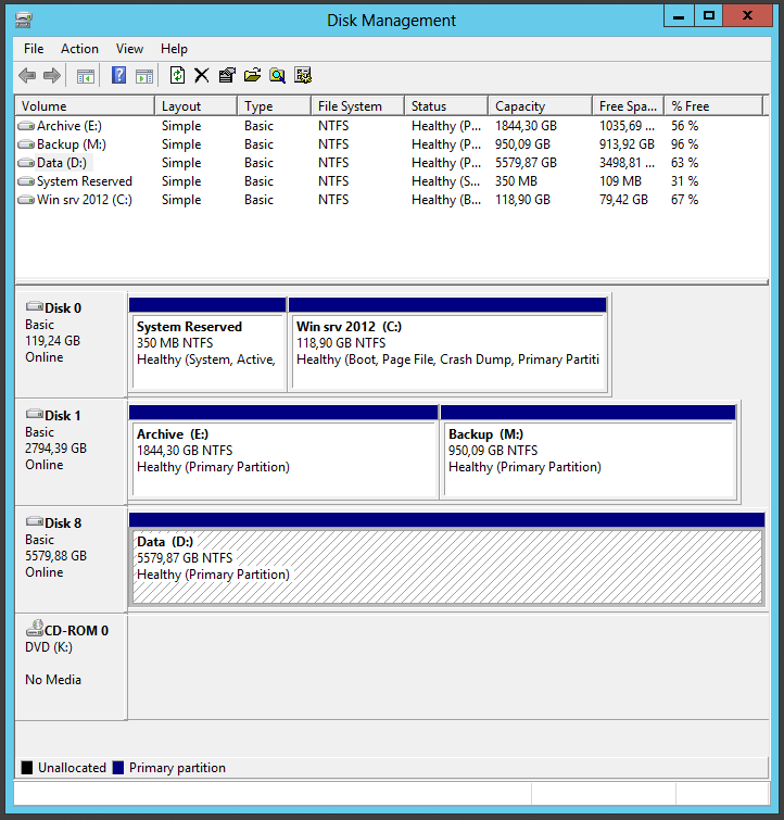125 Figure 67: Disk Management console. Figure 67 shows the same storage pool drive as in Server Manager.