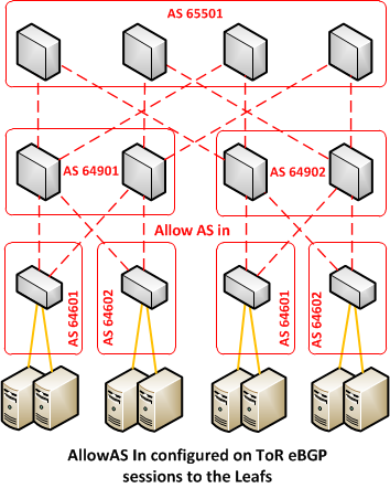BGP Specifics: Allow AS In This is a numbering problem: the amount of BGP 16-bit private ASN s is limited Solution: reuse Private ASNs on the
